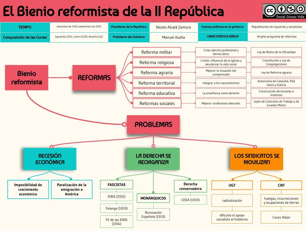 Profesor De Historia Geografía Y Arte Segunda República Y Guerra Civil Española