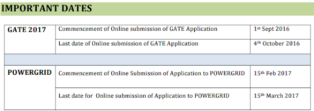 Power Grid Corporation of India Limited PGCIL Recruitment Notification 2016