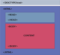 Structure and NotepadPlus Editor in Html -- Telugu 02