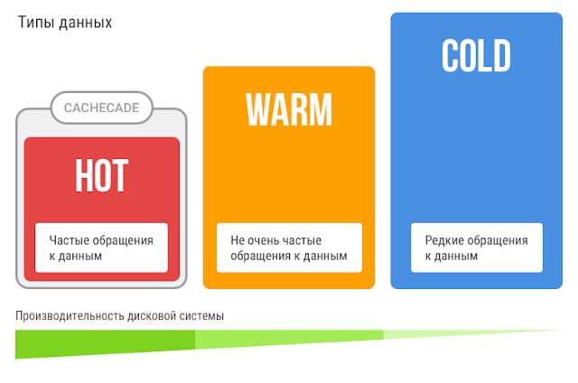 Типы данных и производительность дисковой системы
