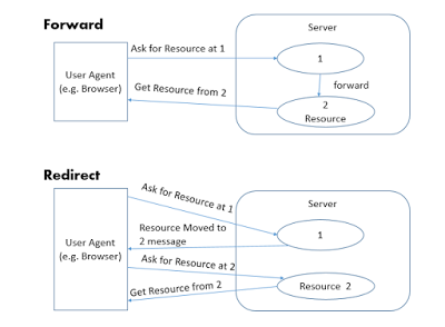 Forward() and sendRedirect() in Servlet - Java