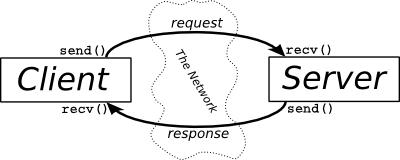 penjelasan client server