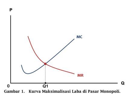 Kurva Maksimalisasi Laba di Pasar Monopoli - www.ajarekonomi.com