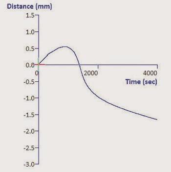 Assessment of disintegration profile of a fast-melt tablet