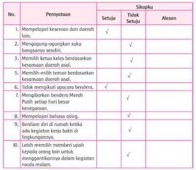 penerapan nilai-nilai Sumpah Pemuda dan keragaman di Indonesia www.simplenews.me