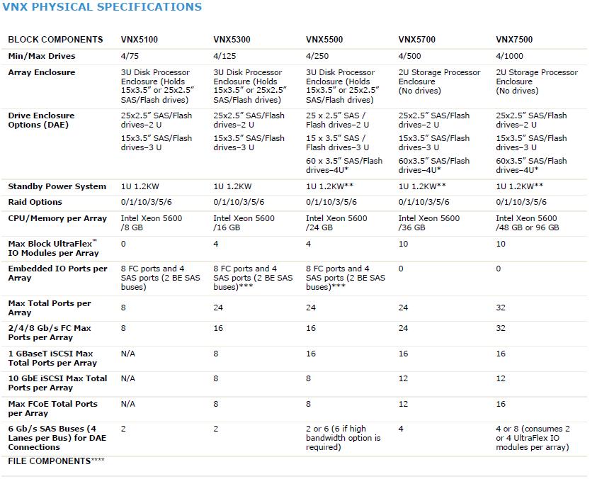 Emc vnx 5300 administration guide
