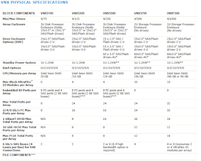 VNX_1_Physical_Specifications