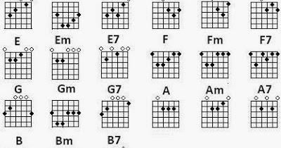 Tips cara bermain gitar ~ widiagitar