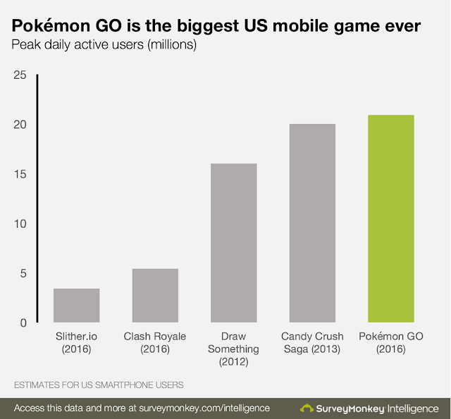 Breaking all the records Pokemon Go becomes the most popular smartphone game in U.S. history