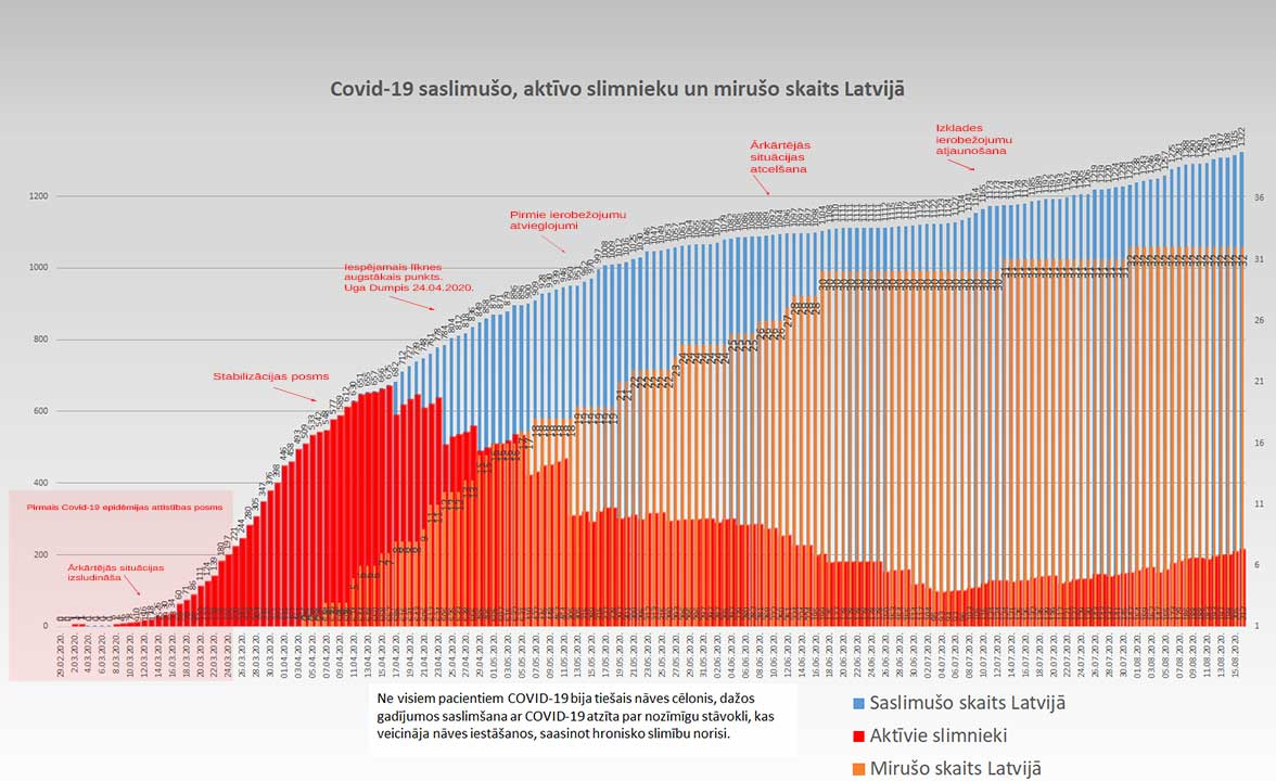 Grafiks ar Covid-19 saslimušo un mirušo skaitu valstī 16.08.2020.