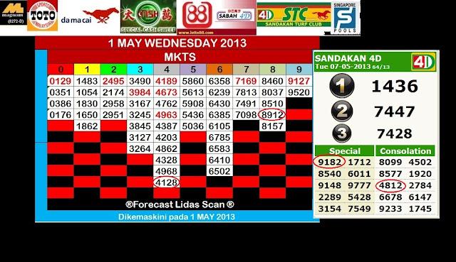 FORECAST LIDASSCAN: SANDAKAN & SABAH 4D MAY 2013