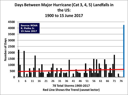 is hurricane frequency increasing in US - no