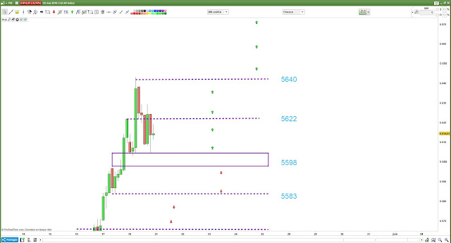 plan de trading lundi [21 mai 18] CAC40