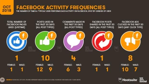 actividad-frecuente-facebook-octubre-2018
