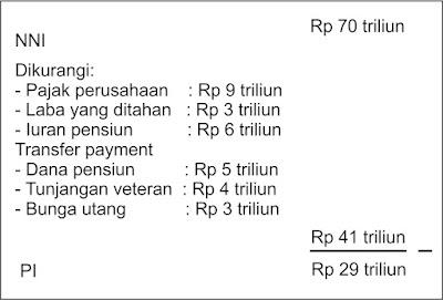 Contoh Personal Income - Ilmu Ekonomi ID