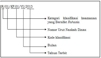 Kode Normor Dinas Pendidikan Untuk Sekolah/Madrasah