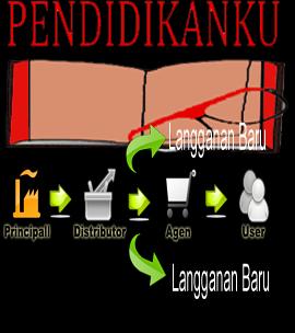 Pengertian Distribusi Dan Fungsi Distribusi Terlengkap