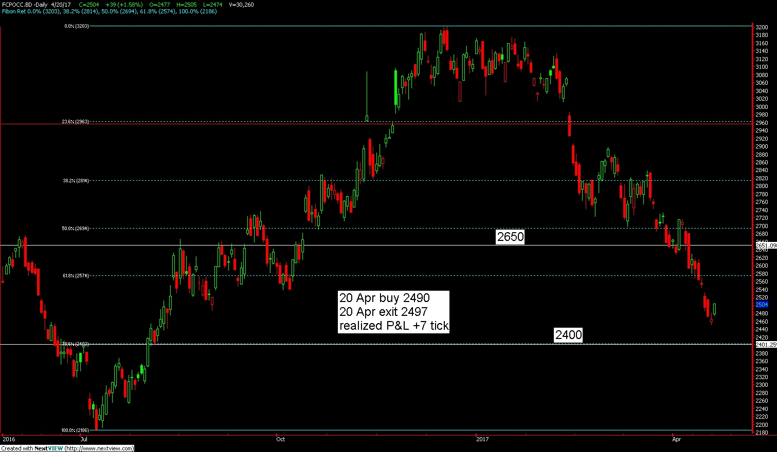 How to trade oil futures options