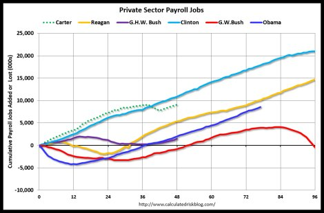 Private sector job growth