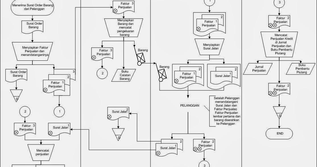 Contoh Flowchart Sistem Penjualan