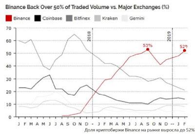 Доля криптобиржи Binance на рынке выросла до 52%