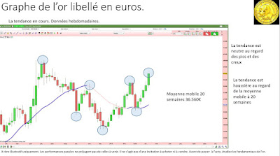Analyse technique or en euros [15/04/2017]