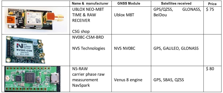 GnssRtkLab: Low cost GNSS RTK systems
