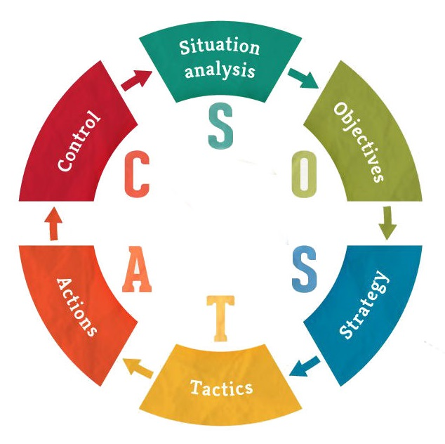 sostac marketing communication and branding Developing a marketing communications plan using the sostac model for traditional or digital campaigns this user friendly tool.