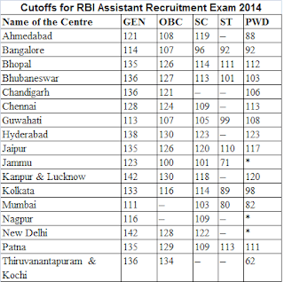 Cutoffs for RBI Assistant Recruitment Exam 2014