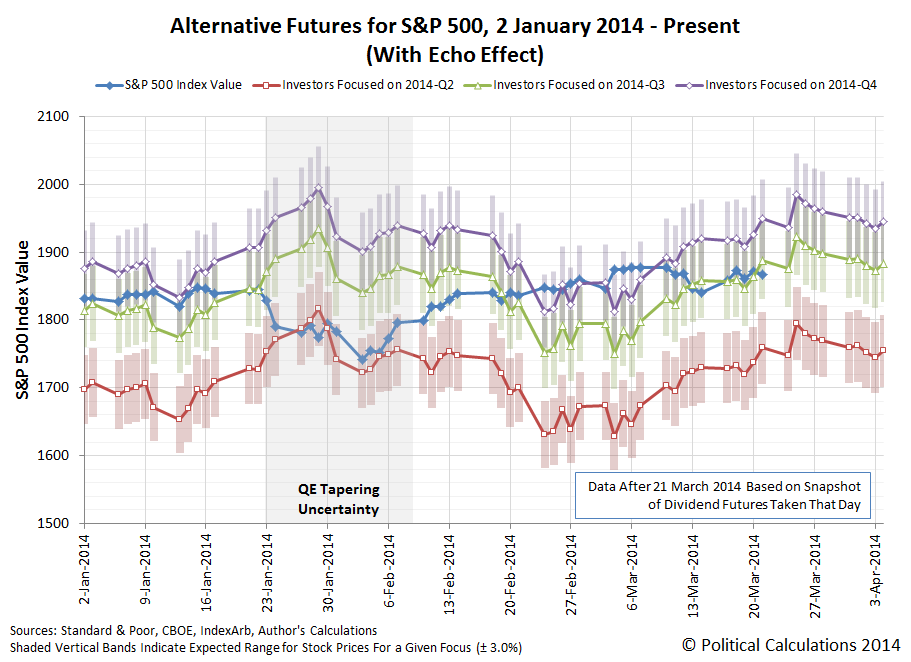 Alternative Futures for S&P 500, with Echo Effect, 2 January 2014 through 21 March 2014