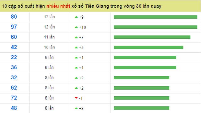 10 cặp có tần số xuất hiện nhiều nhất nhà đài Tiền Giang- Win2888vn