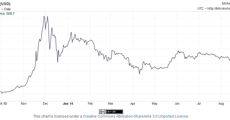 Dr. Bob Hurt's AIS blog: Bitcoin