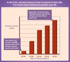 Why are more and more women for cervical cancer?