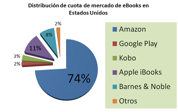 Distribución de cuota de mercado de ebook en Estados Unidos
