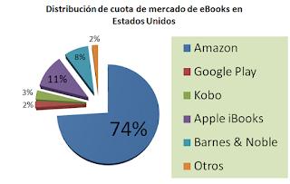 Distribución de cuota de mercado de eBooks en Estados Unidos