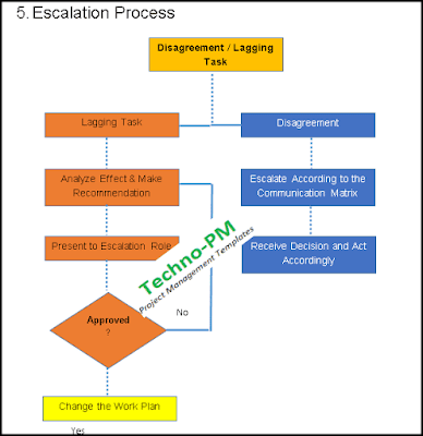 escalation process in project communication