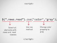 Mengenal Syntax jQuery