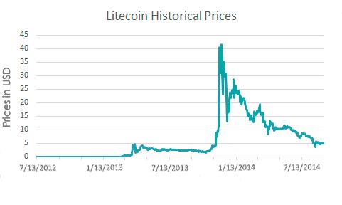 bitcoin kurs dollar realtime