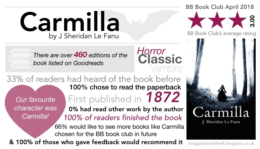 bb book club april 2018 carmilla