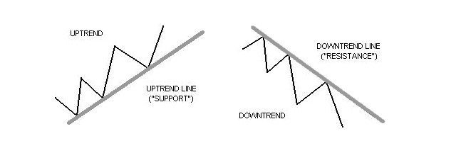 contoh garis trendline