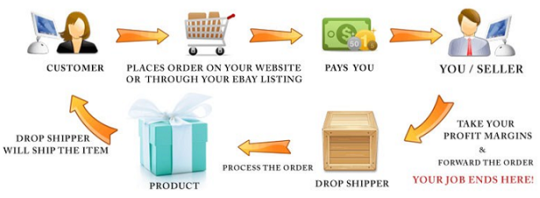 Buy and Sell Online through Dropshipping