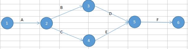 Balabad setelah memproleh tabel tersebut tentu kita perlu menggambar diagram kerjanya gambar diagram kerja dari proyek tersebut menggunakan metode aoa adalah ccuart Images