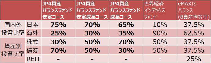 JP4資産バランスファンド、世界経済インデックスファンド、eMAXIS バランス(8資産均等型)の国内外、資産別投資比率