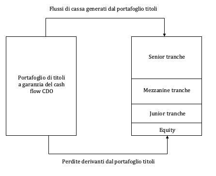 schema e struttura di un cash flow cdo