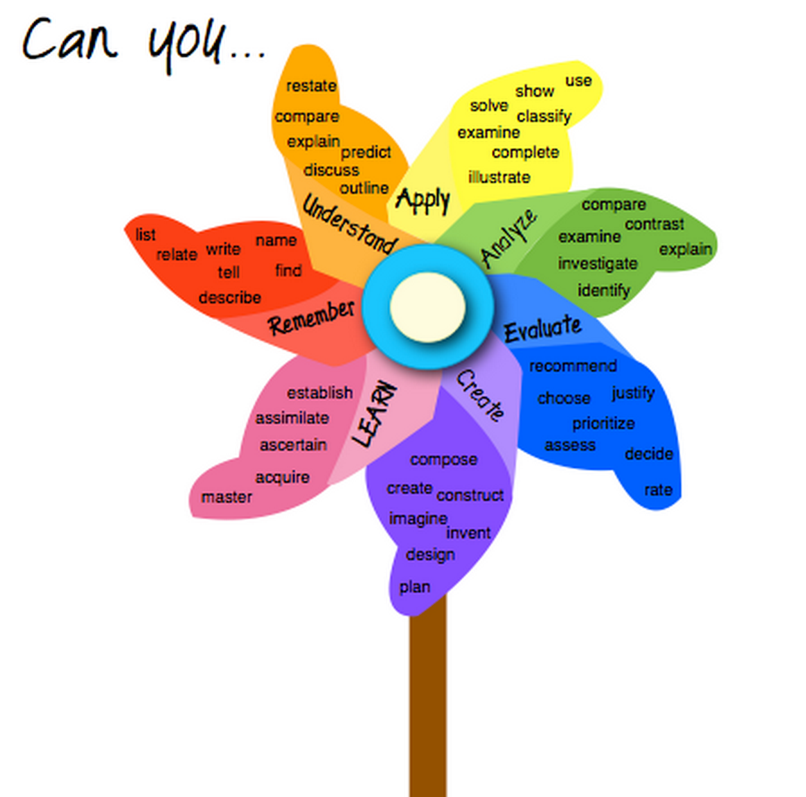 Using Learning Standards And Bloom S Taxonomy With: 8 Wonderful Blooms Taxonomy Posters For Teachers