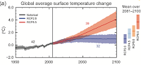 Global average surface temperature projections. (Illustration Credit: Intergovernmental Panel on Climate Change Fifth Assessment Report)  Click to Enlarge.