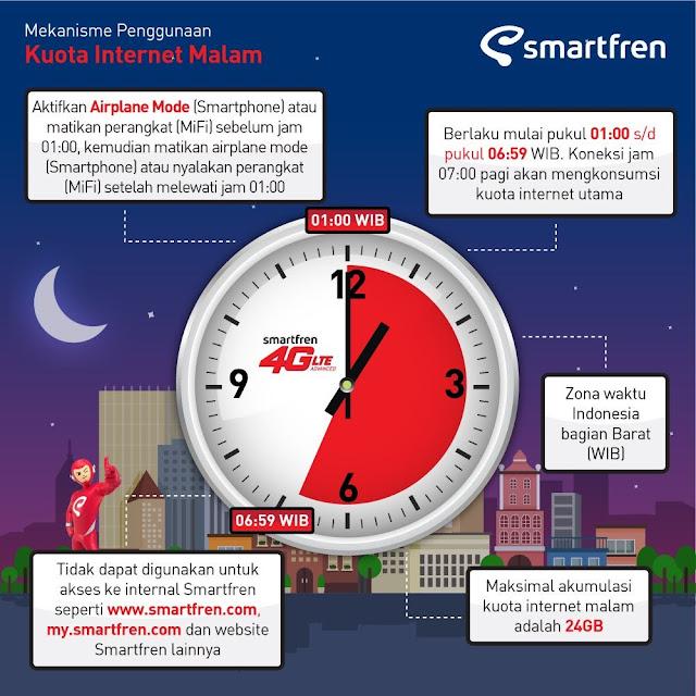 Paket Kuota Internet Malam Smartfren