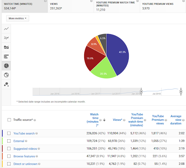 YouTube analytics, traffic sources