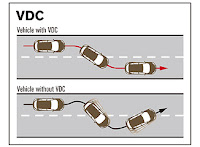 Vehicle Dynamic Control