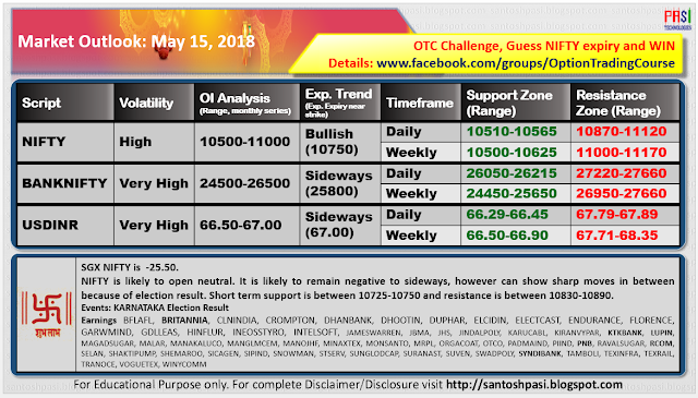 Indian Market Outlook: 20180515